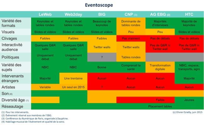 Eventoscope