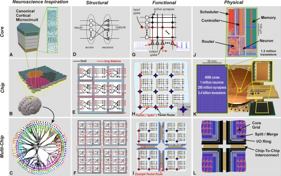 IBM-Neurosynaptic-Chip-Process