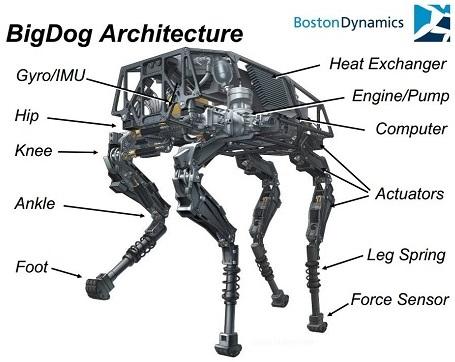 boston-dynamics-big-dog1