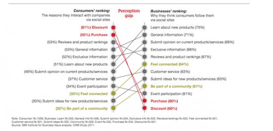 customer-expectations